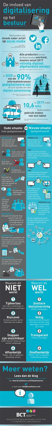 infographic-digitalisering